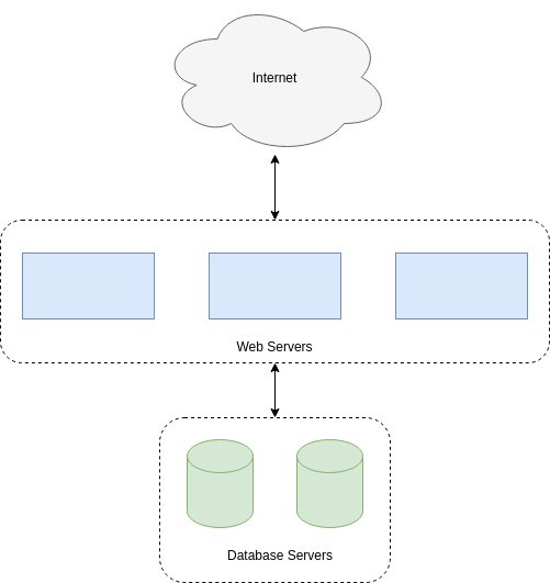 Database-web-server hypothetical